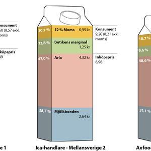 vad kostar en liter mjölk på ica